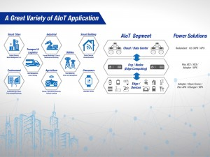FSP Power AIoT Application